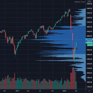 S&P500 market chart 2020