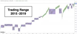 Trade Like A Pro Trading Range