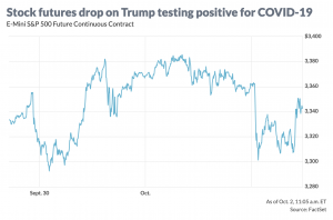 Trump COVID stocks