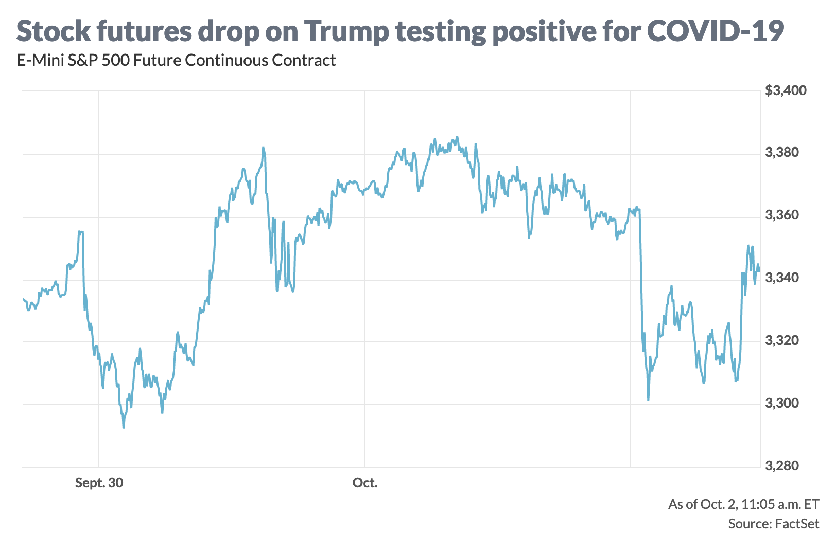 Presidential Election Trump COVID stocks